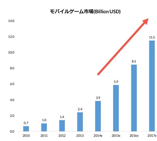 中国モバイルアプリ市場